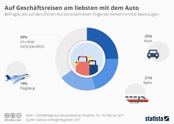 Infografik: Auf Geschäftsreisen am liebsten mit dem Auto | Statista