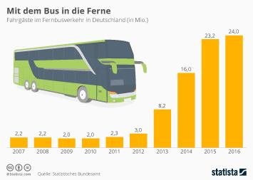 Infografik: Mit dem Bus in die Ferne | Statista