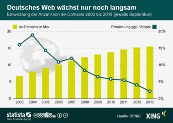 Infografik - Entwicklung der Domainzahl mit Endung .de