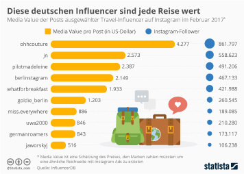 Infografik - Deutsche Travel-Influencer