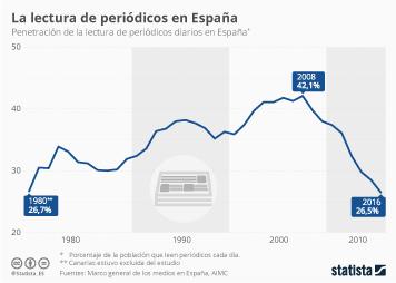 Infografía - La lectura de periódicos a niveles de 1980 en España