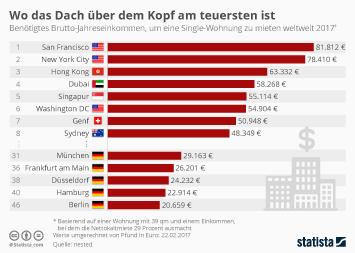 Infografik - Wo das Dach über dem Kopf am teuersten ist