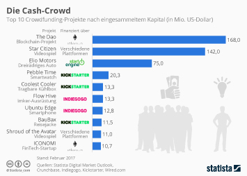 Infografik: Die Cash-Crowd | Statista
