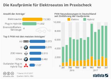 Infografik: Die Kaufprämie für Elektroautos im Praxischeck | Statista