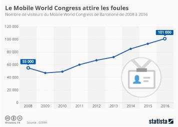 Infographie - Le Mobile World Congress attire les foules