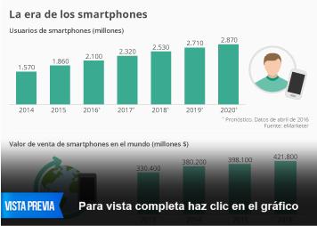 Infografía: La era de los smartphones | Statista