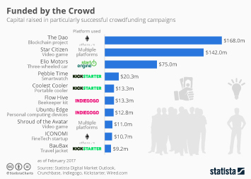 Infographic: Funded by the Crowd | Statista