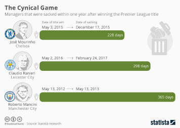 Infographic: The Cynical Game   Statista