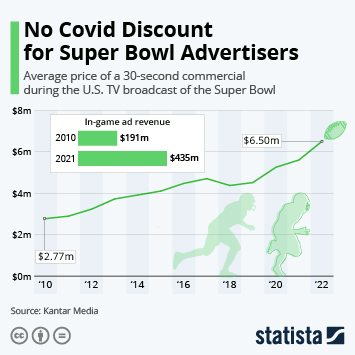 Infographic: Super Bowl - The Biggest Stage for Advertisers | Statista