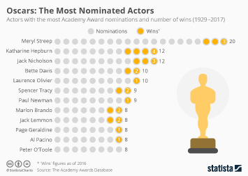 Infographic - Oscars: The Most Nominated Actors