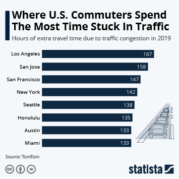 LA Commuters Spend The Most Time Stuck In Traffic