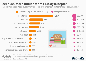 Infografik - Deutsche Food-Influencer