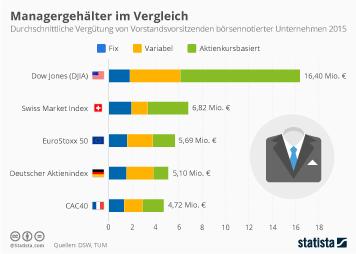 Infografik: Managergehälter im Vergleich | Statista