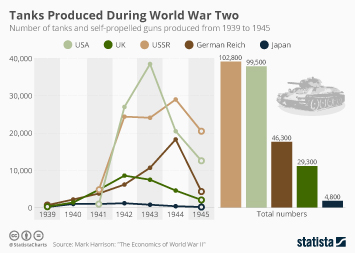 Infographic: Did Industrial Capacity Win the Second World War? | Statista