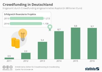 Infografik - crowdfunding in deutschland