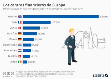 Infografía - Las ciudades en Europa con más puestos de trabajo en finanzas