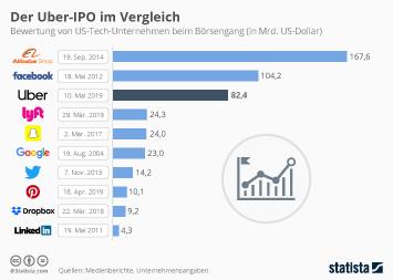 Infografik: Der Uber-IPO im Vergleich | Statista