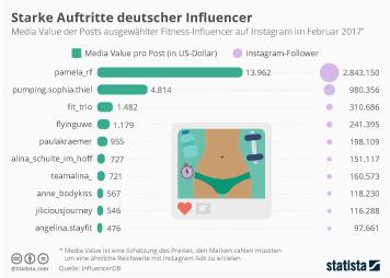 Infografik - Deutsche Fitness-Influencer