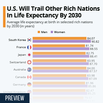 Infographic - U.S. Will Trail Other Rich Nations In Life Expectancy By 2030