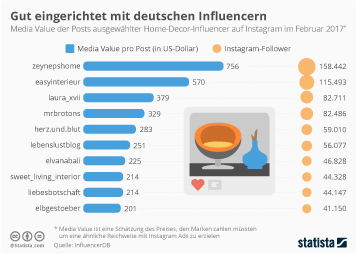 Infografik - Deutsche Home-Decor-Influencer