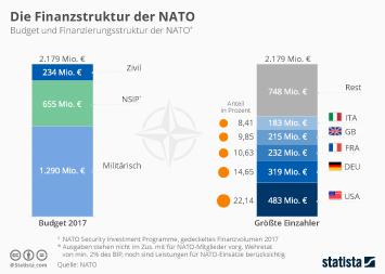 Infografik - Budget und Finanzierungsstruktur der NATO