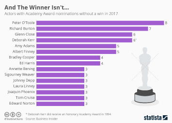 Infographic - And The Winner Isnt