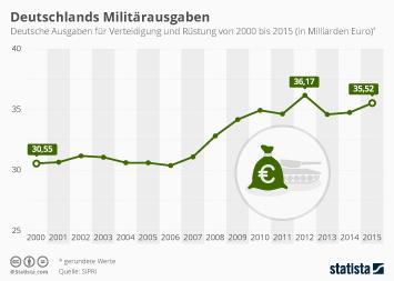 Infografik - Deutschlands Militaerausgaben