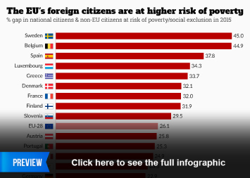 Infographic: The EU's foreign citizens are at higher risk of poverty  | Statista