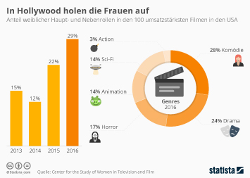 Infografik: In Hollywood holen die Frauen auf | Statista