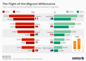Infographic: The Flight of the Migrant Millionaires | Statista