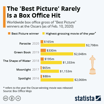 The 'Best Picture' Is Rarely the Most Lucrative One