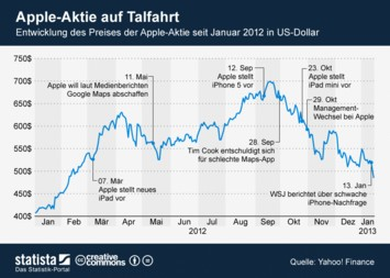 Infografik: Apple-Aktie auf Talfahrt | Statista