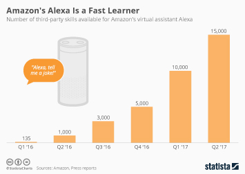 Infographic: Amazon's Alexa Is a Fast Learner | Statista
