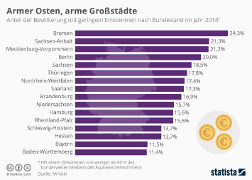 Infografik: Armer Osten, arme Großstädte   Statista