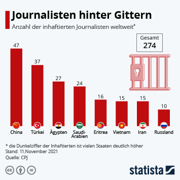 Infografik: Journalisten hinter Gittern | Statista
