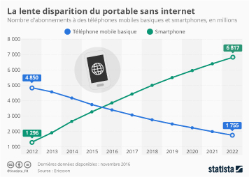 Infographie - La lente disparition du portable sans internet