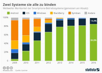 Infografik - Marktanteil der Smartphone Betriebssysteme