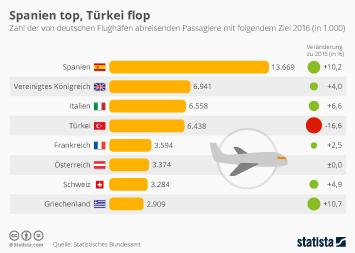 Infografik - Flugverkehr aus Deutschland in Europa