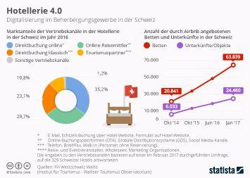 Beherbergungsgewerbe in der Schweiz Infografik - Hotellerie 4.0