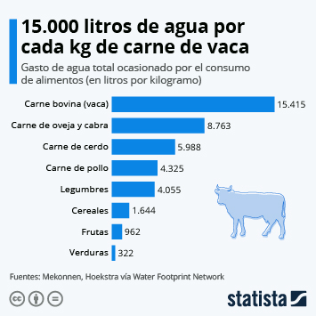 Infografía: Más de 15.000 litros de agua por cada kg de carne de vaca | Statista