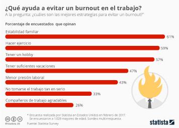 Infografía - Estrategias que ayudan a evitar un burnout