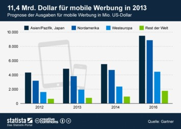 Infografik - Prognose der weltweiten Ausgaben für mobile Werbung