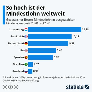 Infografik - Mindestlöhne weltweit