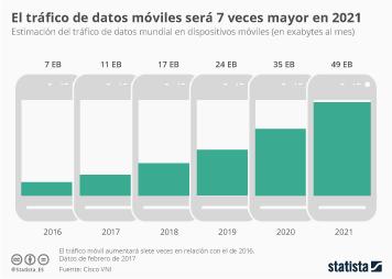 Infografía: El tráfico de los dispositivos móviles se disparará en los póximos años | Statista