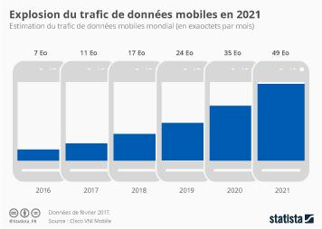 Infographie - Explosion du trafic de données mobiles en 2021
