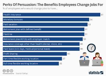 Infographic: Perks Of Persuasion: The Benefits Employees Would Change Jobs For   Statista