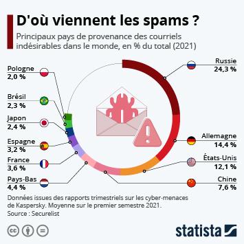 Infographie - D'où viennent les spams ?