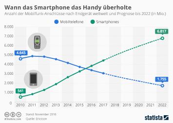 Infografik: Wann das Smartphone das Handy überholte | Statista