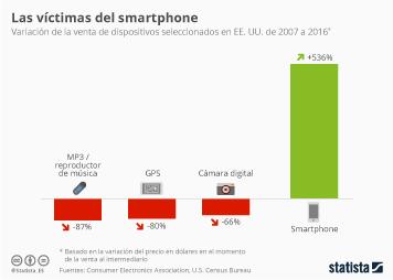 Infografía: Los aparatos eléctricos en crisis por la llegada del smartphone | Statista