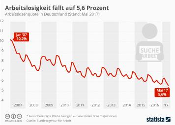 Infografik: Arbeitslosigkeit fällt auf 5,6 Prozent | Statista
